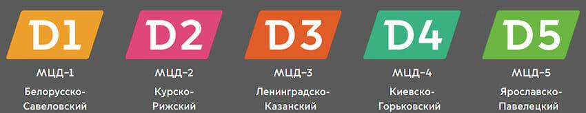 Запуск МДЦ – 21 ноября 2019 года