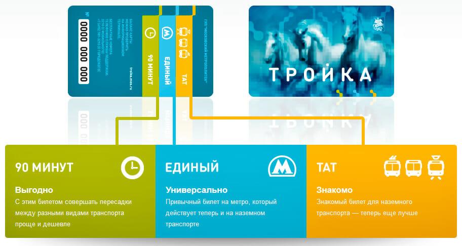 Tarify Karty Trojka Stoimost Proezda V 2020 Godu Moskva