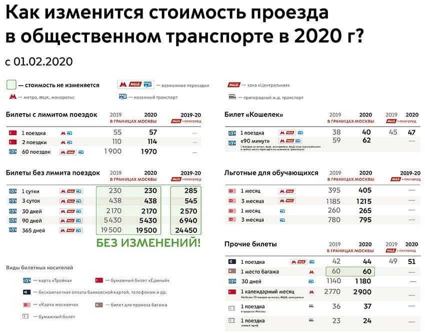 Проезд в Москве в 2020 году подорожает и по Тройке и по бумажным билетам