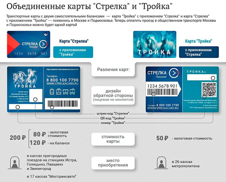 Изображение - Где купить карту стрелка в москве и области sovmeshennaya-karta-troika-strelka