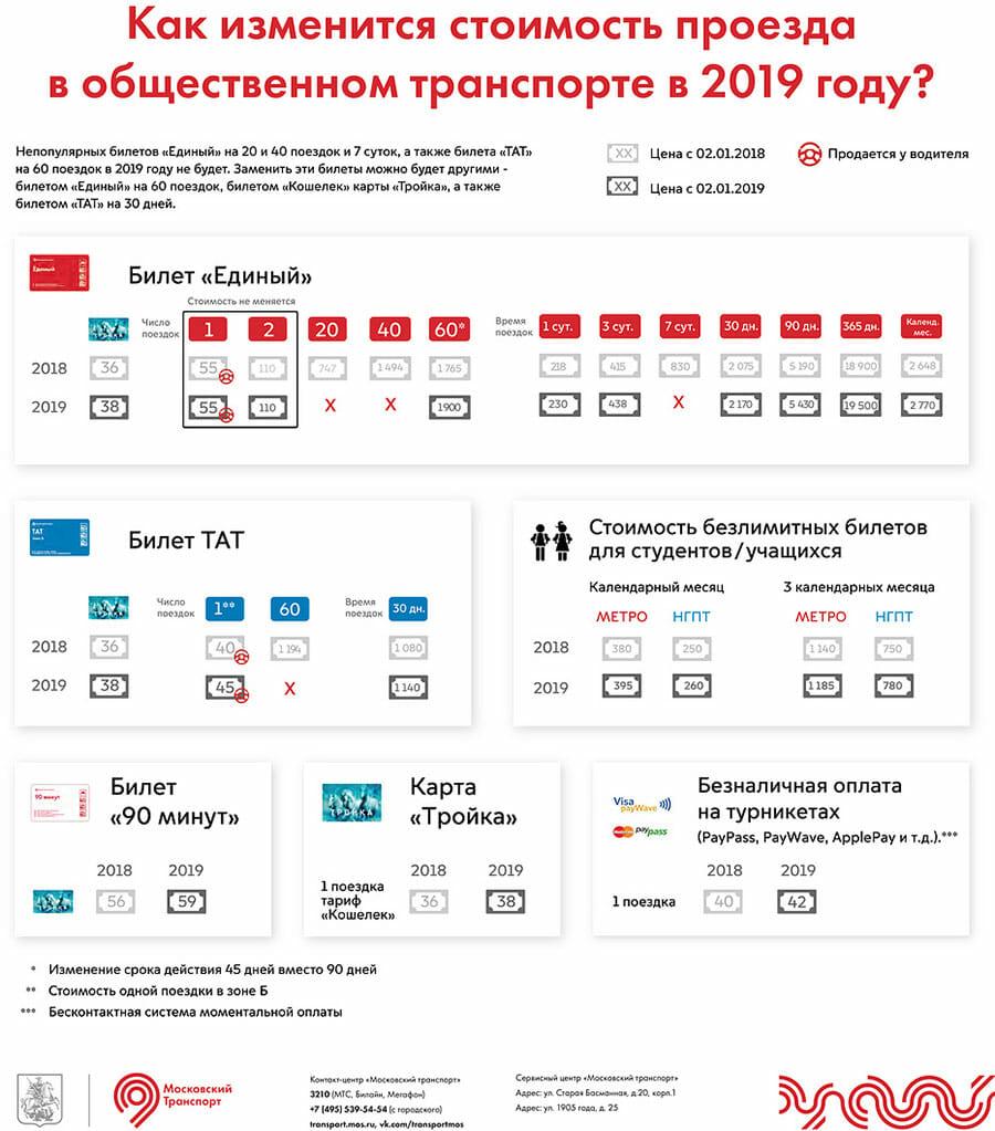 Стоимость проезда в 2019 году подорожает - Тарифы карты Тройка в 2019 году