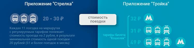 Изображение - Где купить карту стрелка в москве и области tarif-troika-strelka